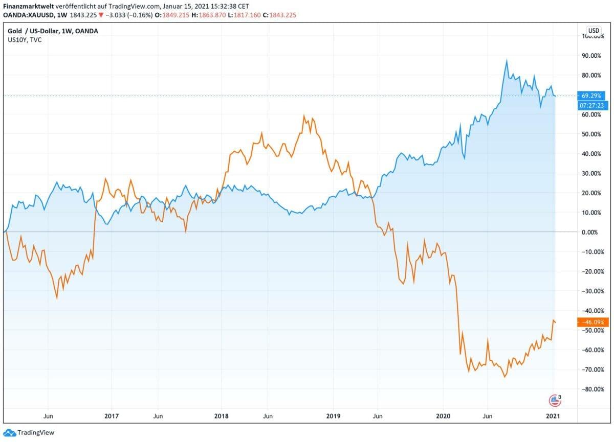 Chart zeigt Goldpreis gegen Anleiherenditen seit dem Jahr 2016