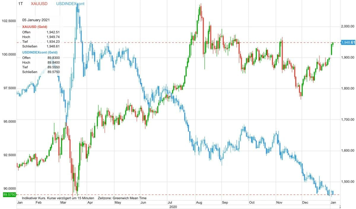 Der Chart zeigt seit Anfang 2020 Goldpreis-Verlauf gegen US-Dollar