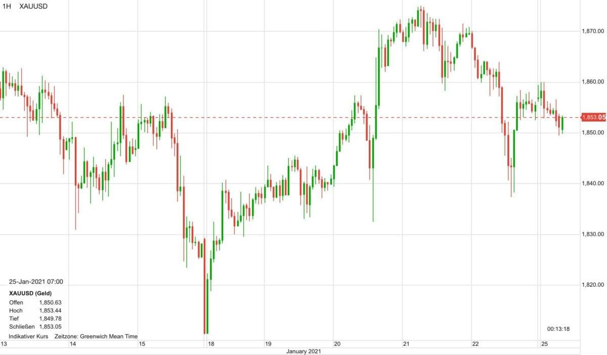 Chart zeigt Goldpreis-Verlauf seit zehn Tagen
