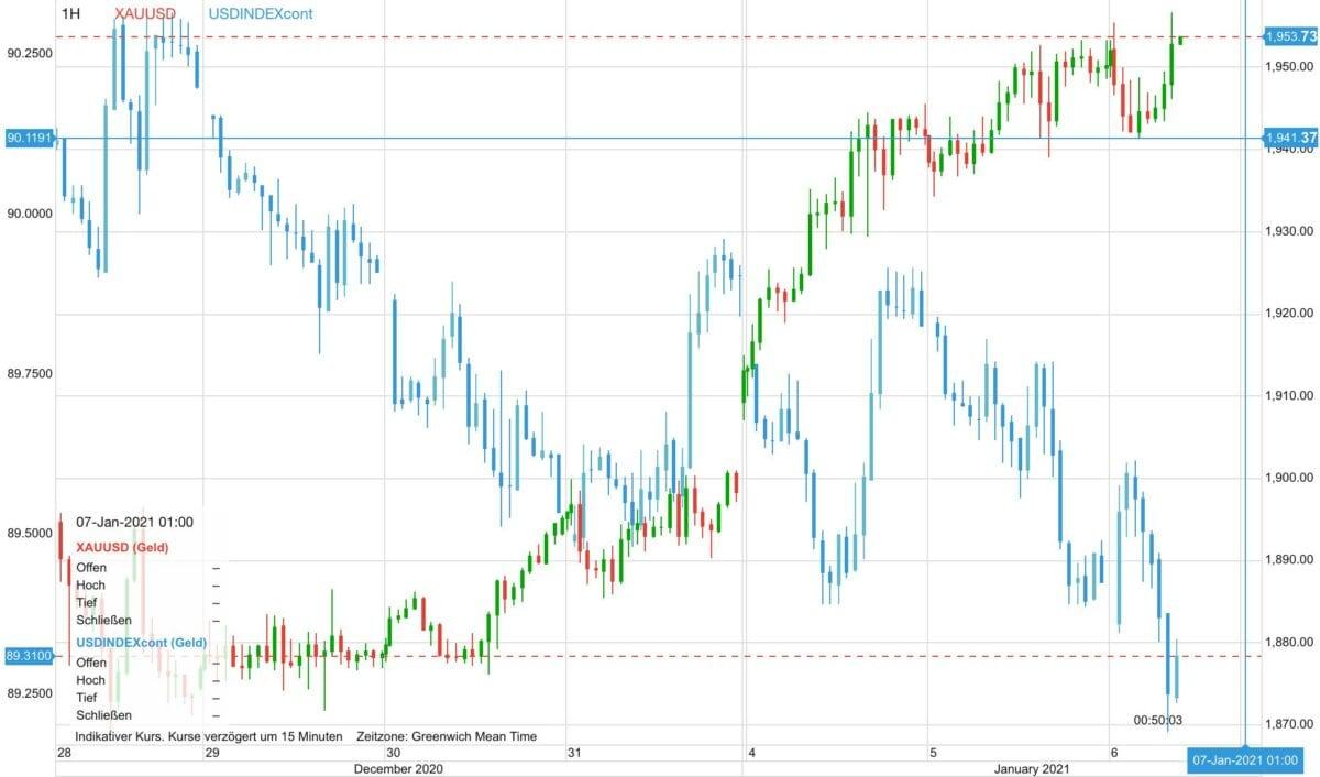 Chart zeigt Verlauf im Goldpreis gegen den US-Dollar