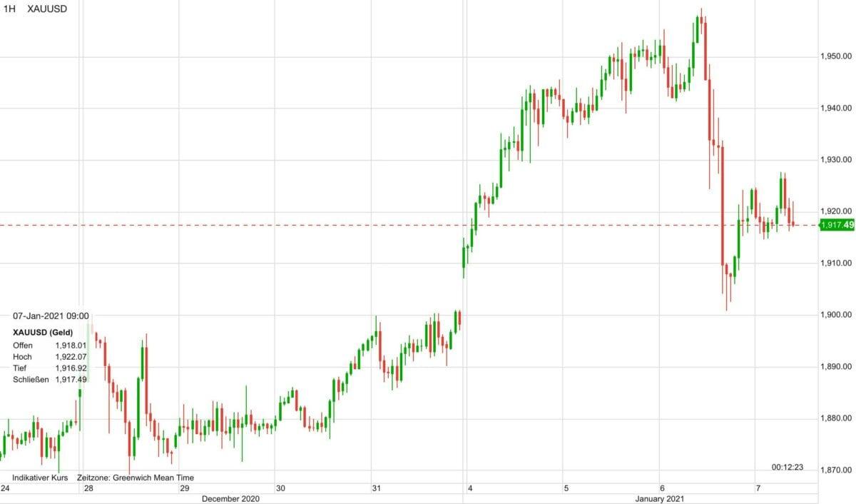 Chart zeigt Goldpreis-Verlauf in den letzten zehn Tagen