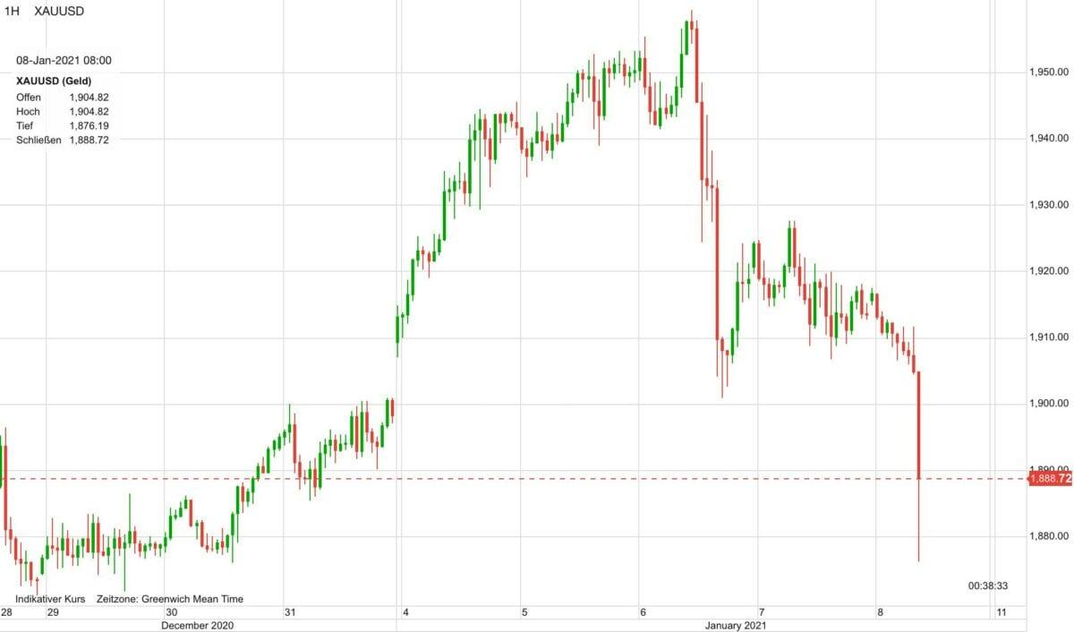 Chart zeigt Goldpreis-Kursverlauf seit Ende Dezember