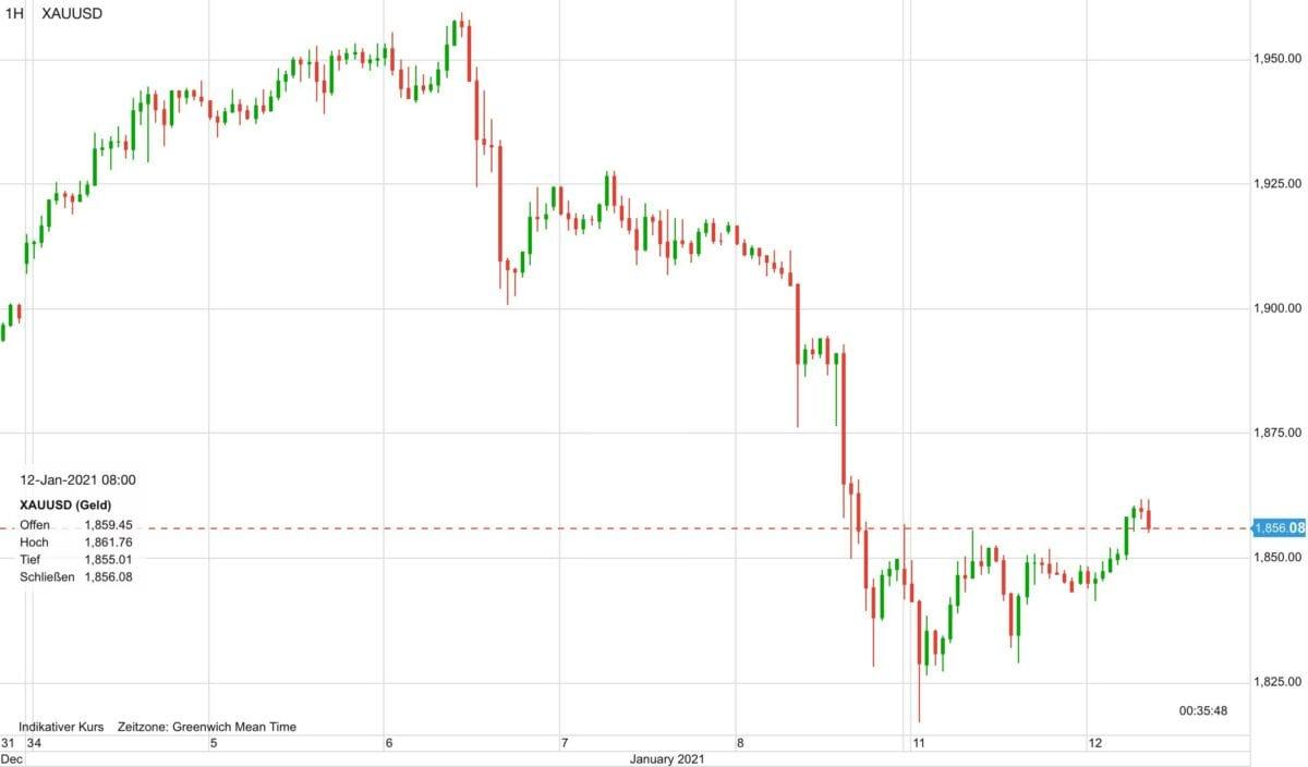 Chartverlauf im Goldpreis seit dem 4. Januar