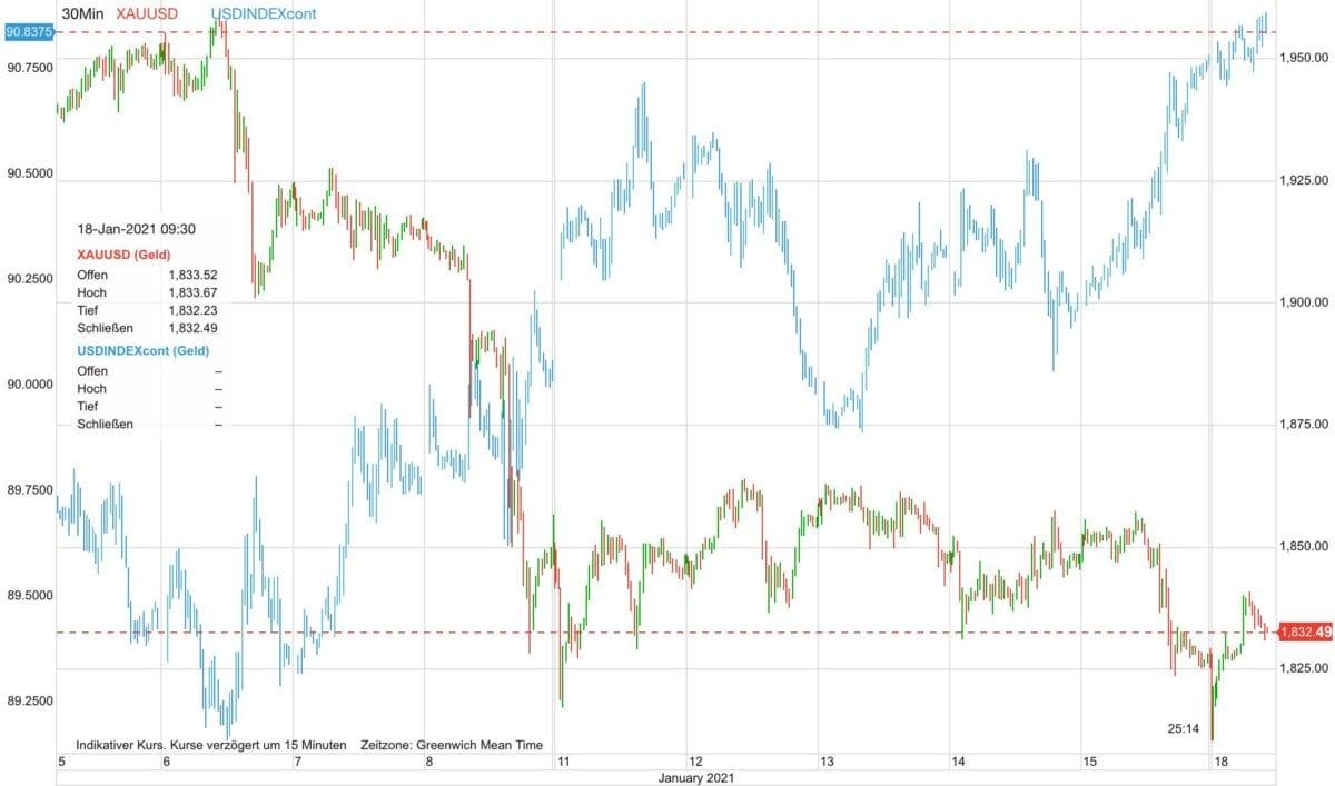 Chart zeigt Vergleich von US-Dollar gegen Goldpreis seit dem 5. Januar