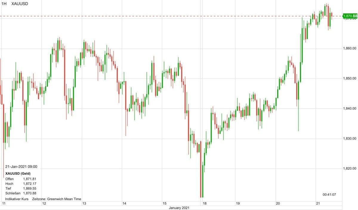 Chart zeigt Goldpreis-Verlauf seit dem 11. Januar