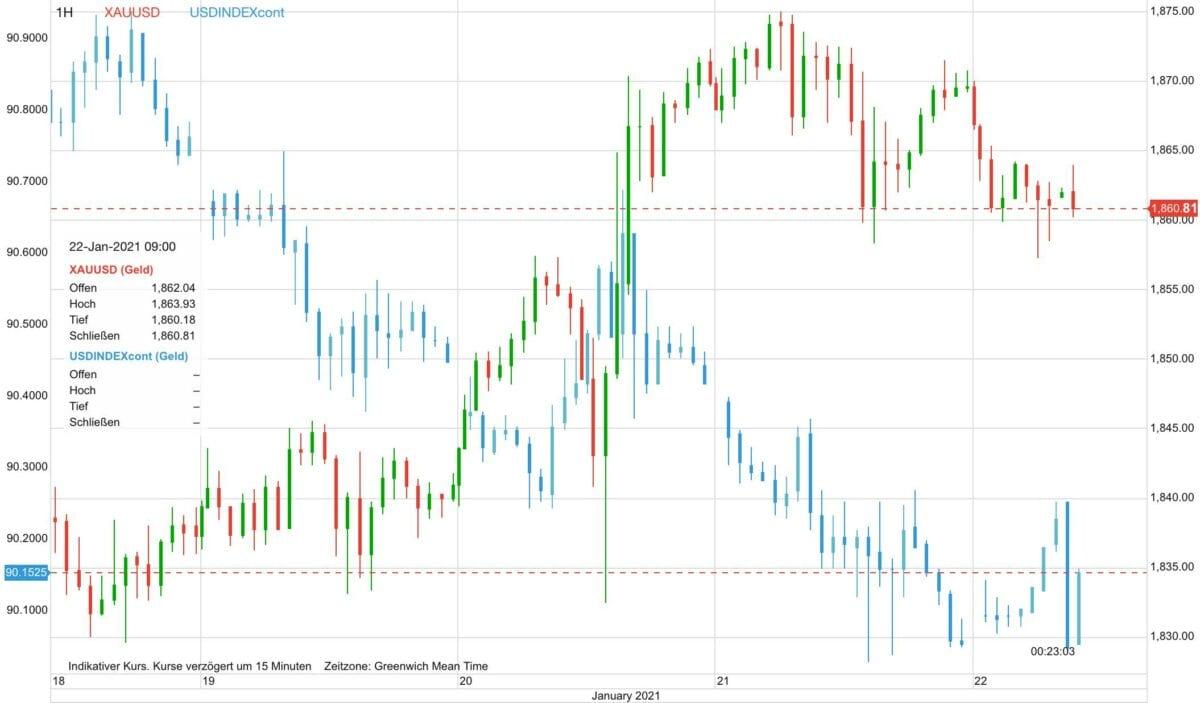 Chart zeigt Goldpreis-Anstieg seit Montag gegen fallenden US-Dollar