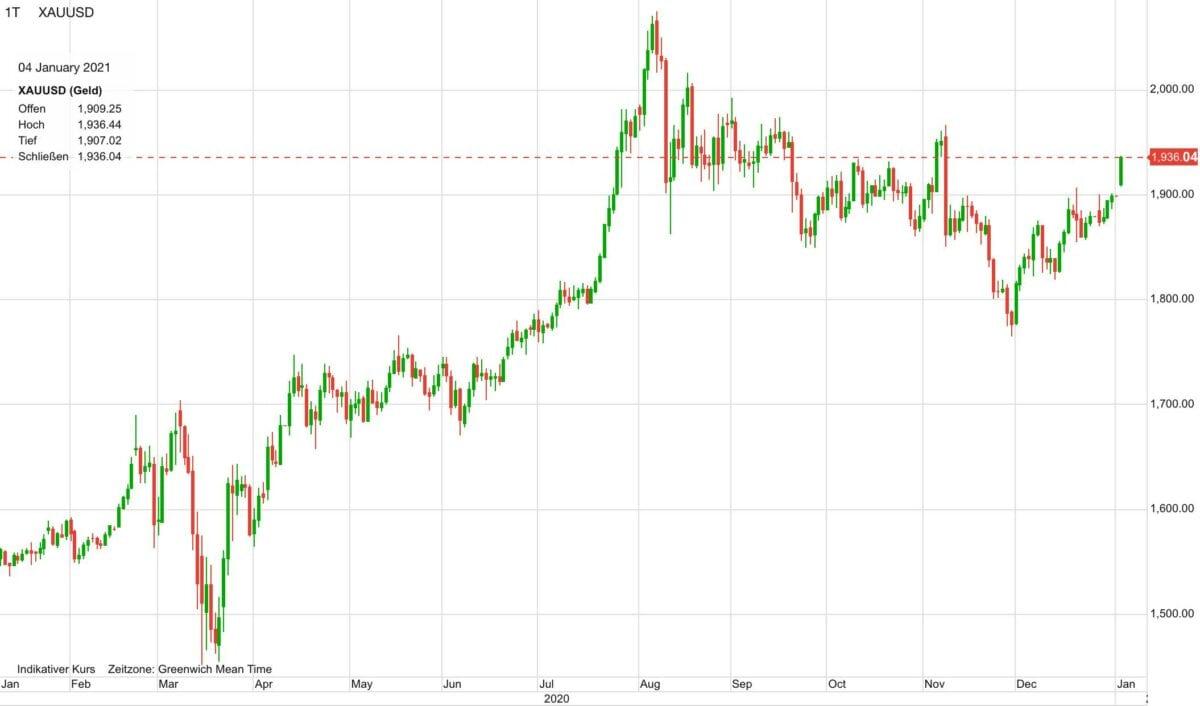 Chart zeigt Verlauf im Goldpreis in den letzten 12 Monaten