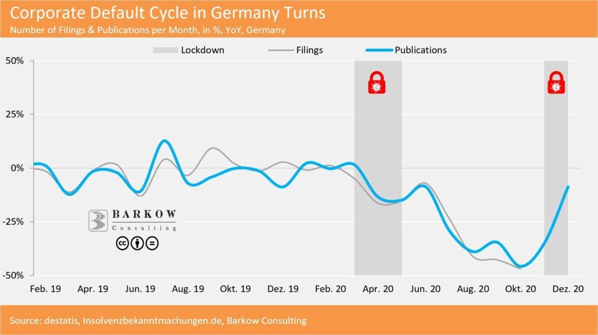 Grafik zeigt Verlauf der Insolvenzen seit 2019