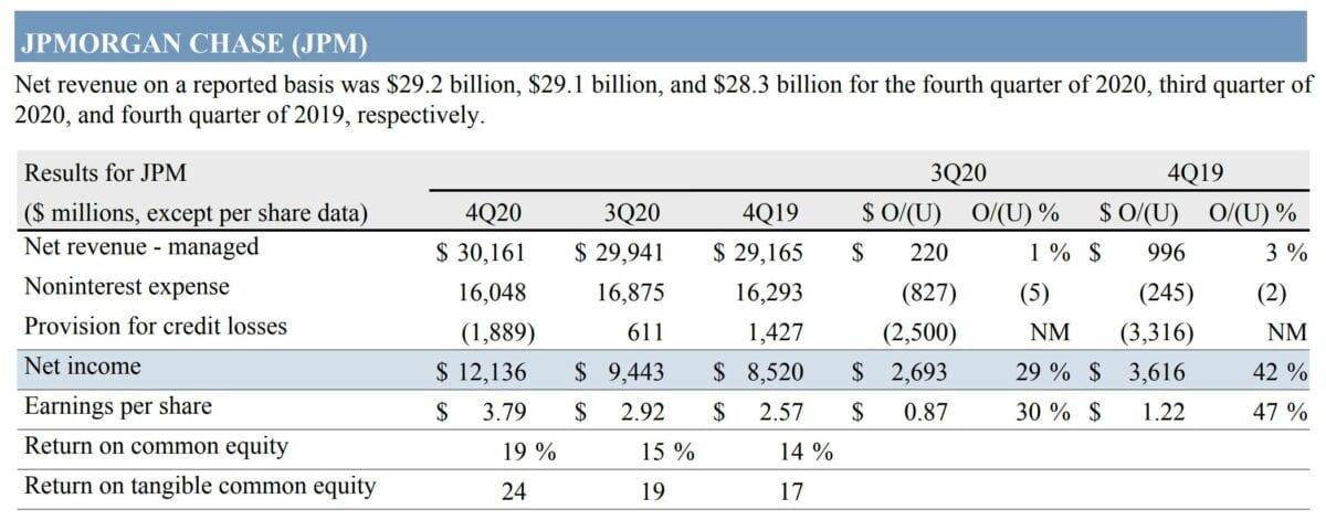 Grafik zeigt aktuelle JP Morgan-Quartalszahlen