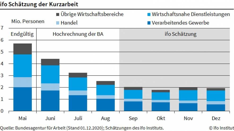 Chart zeigt Kurzarbeit im Verlauf der letzten Monate