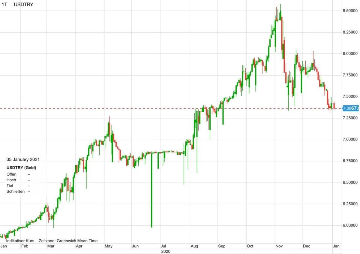 Chart zeigt US-Dollar gegen türkische Lira seit Anfang 2020