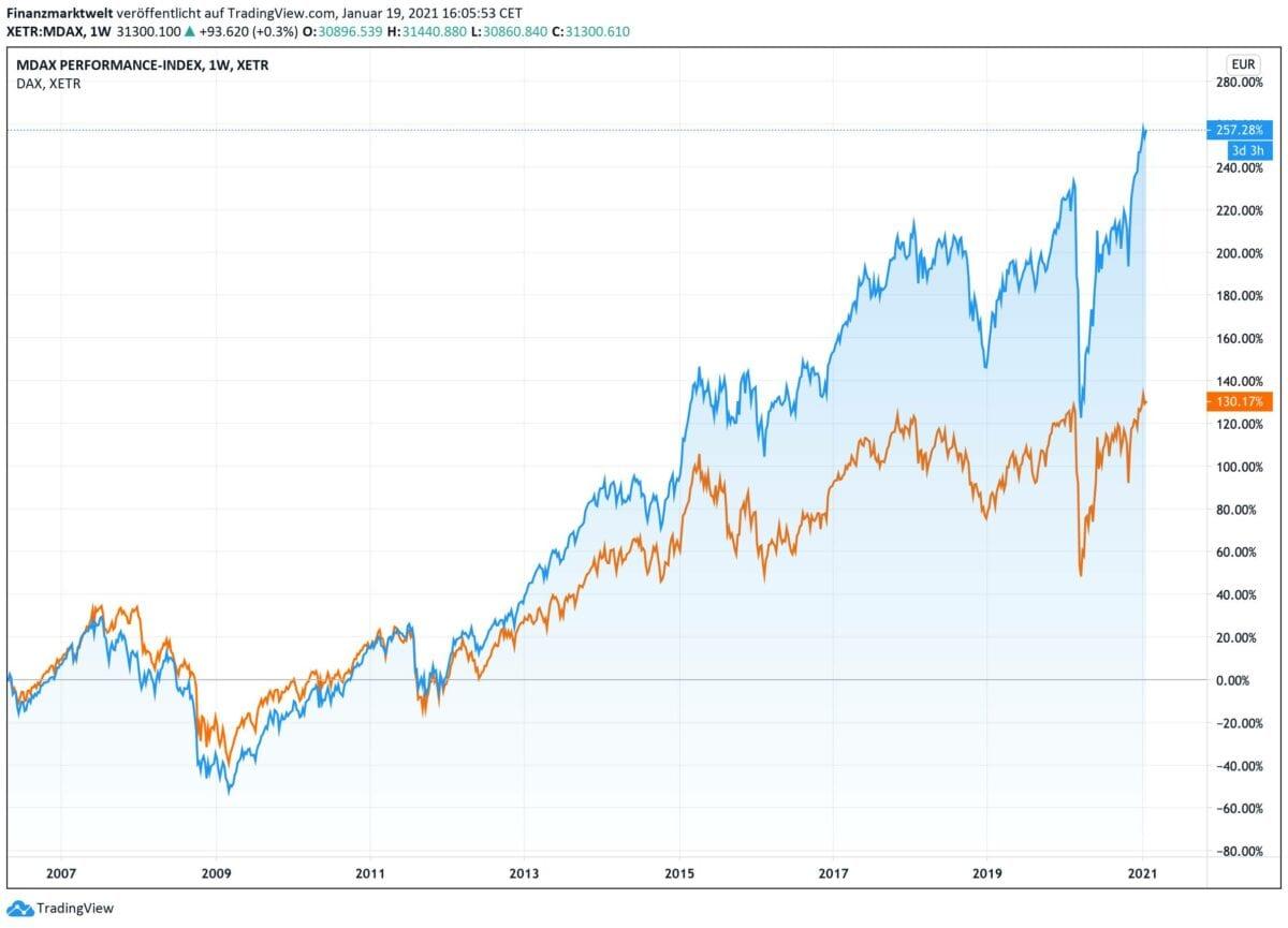 Chart zeigt Langfristvergleich zwischen Dax und MDax
