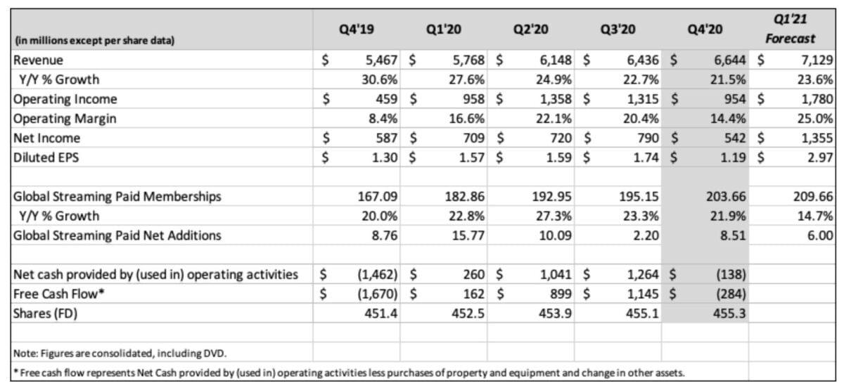 Grafik zeigt Netflix-Quartalszahlen im Detail