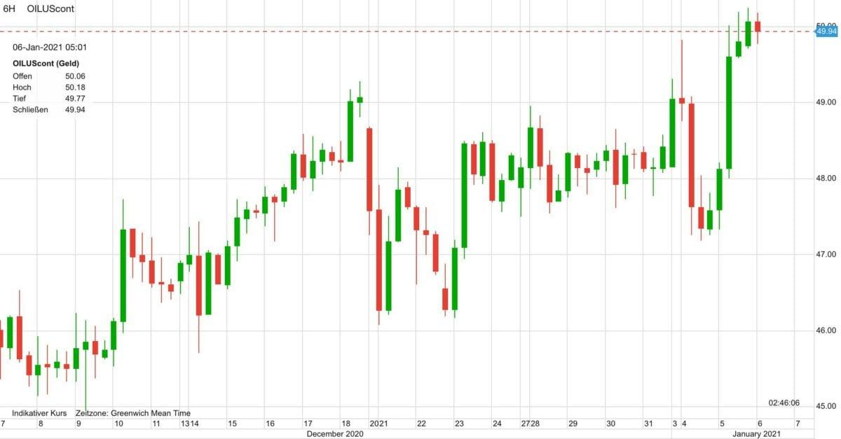 Chart zeigt Ölpreis-Verlauf in den letzten 30 Tagen