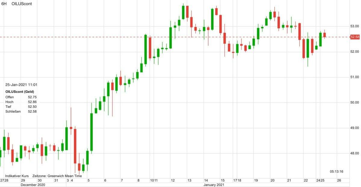 Chart zeigt Ölpreis im Verlauf der letzten 30 Tage