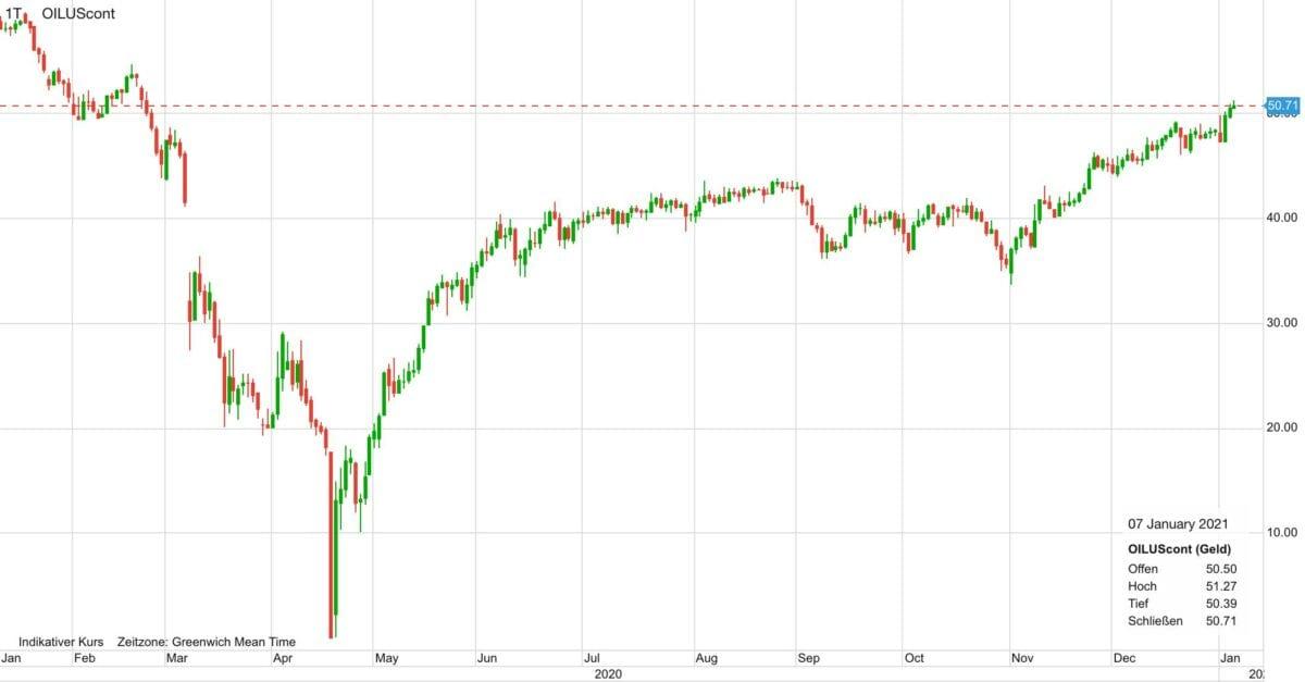 Chart zeigt Ölpreis-Kursverlauf in den letzten zwölf Monaten