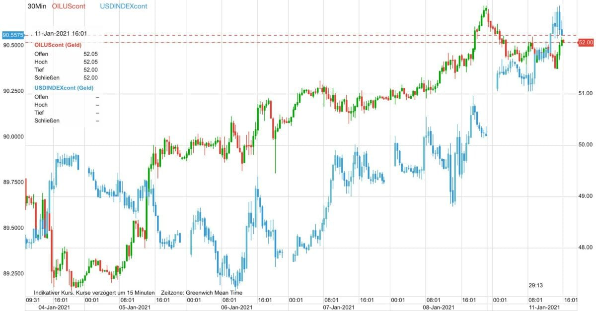 Chart zeigt Ölpreis im Vergleich zum US-Dollar