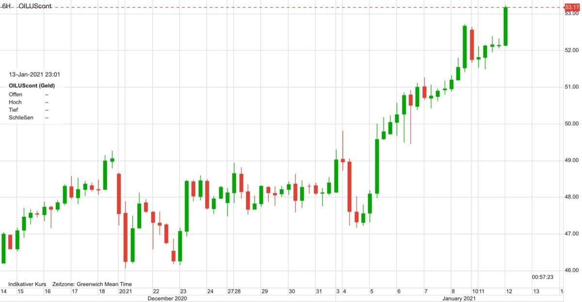 Chart zeigt Kursverlauf im Ölpreis seit dem 14. Dezember