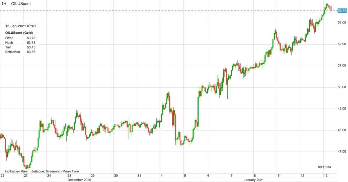 Chart zeigt Kursverlauf im Ölpreis seit dem 22. Dezember