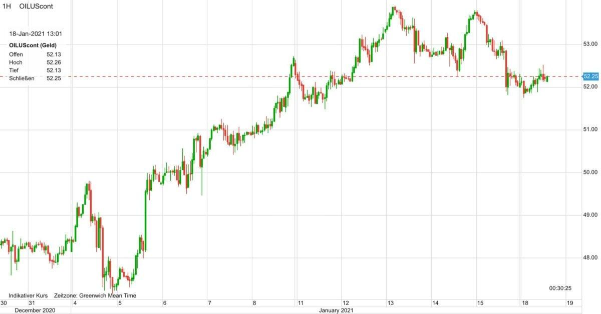 Chart zeigt Ölpreis-Verlauf seit dem 30. Dezember
