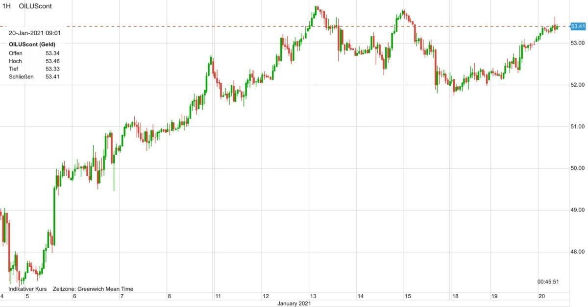 Chart zeigt Ölpreis-Kursverlauf seit dem 5. Januar