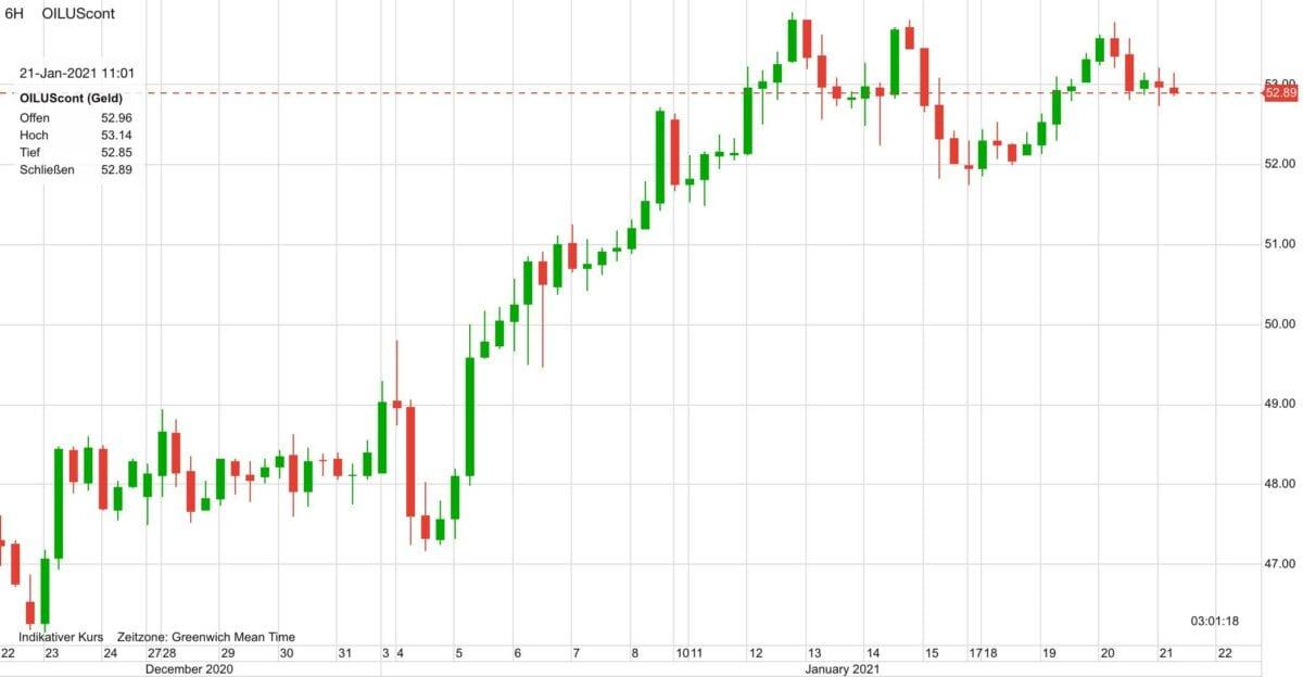 Chart zeigt Kursverlauf im Ölpreis in den letzten 30 Tagen
