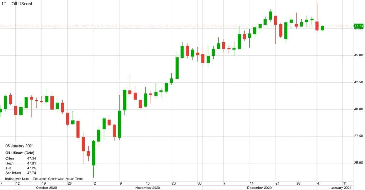 Chart zeigt Kursverlauf im Ölpreis in den letzten drei Monaten