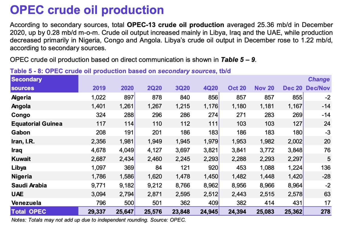 Grafik zeigt Details zur Fördermenge der OPEC-Mitglieder