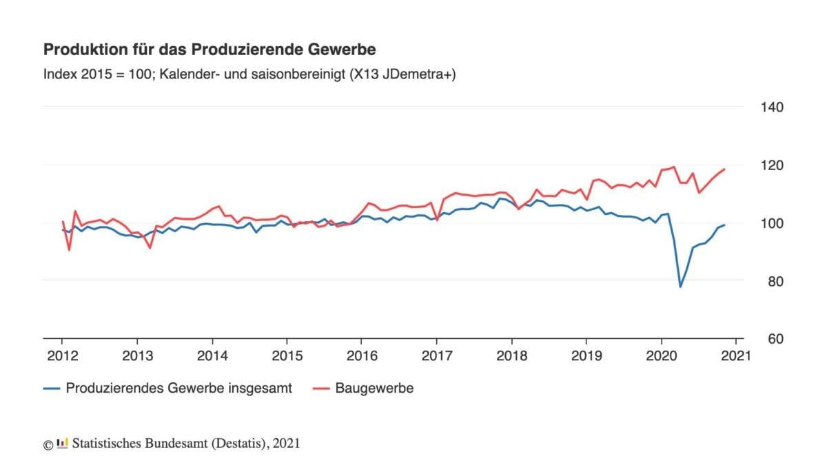 Chart zeigt Verlauf der Industrieproduktion seit 2012