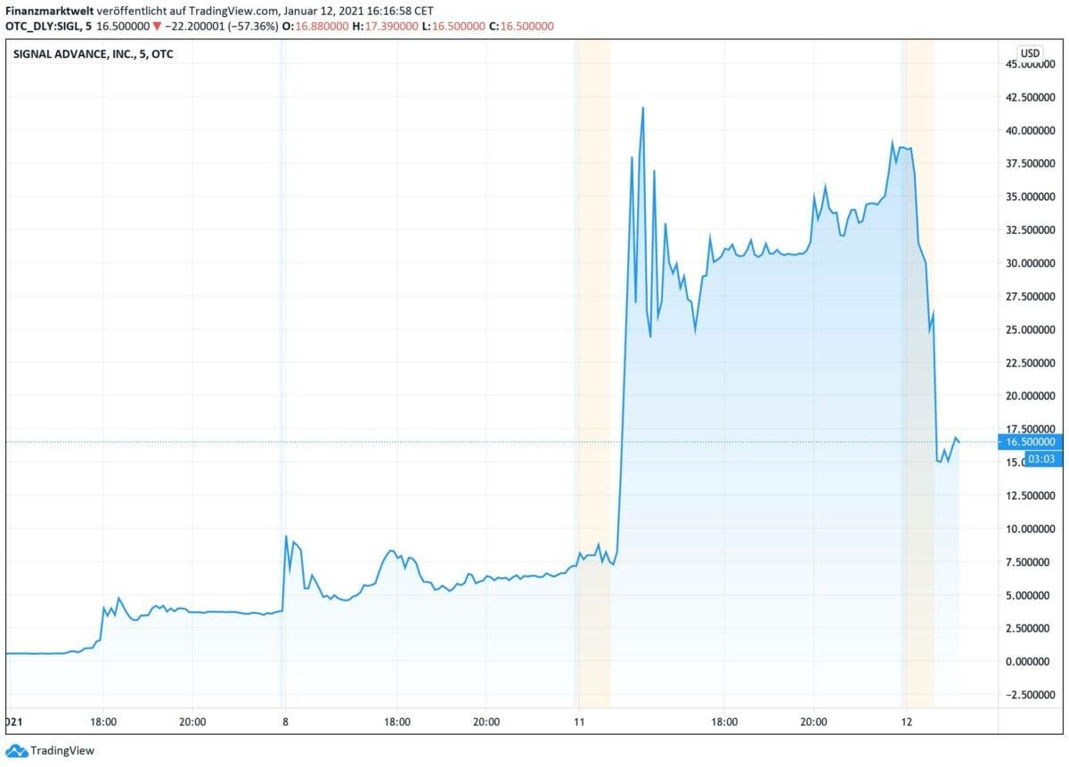 Chart zeigt Kursverlauf der Signal-Aktie seit letztem Donnerstag