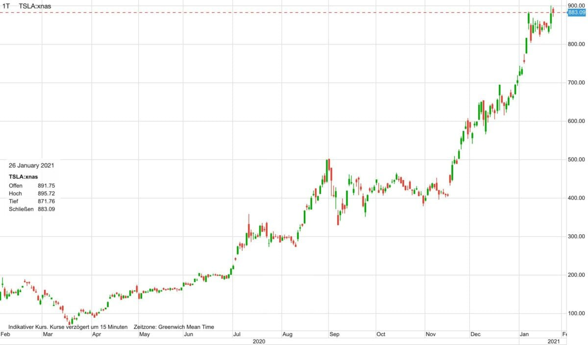 Chart zeigt Verlauf der Tesla-Aktie in den letzten zwölf Monaten