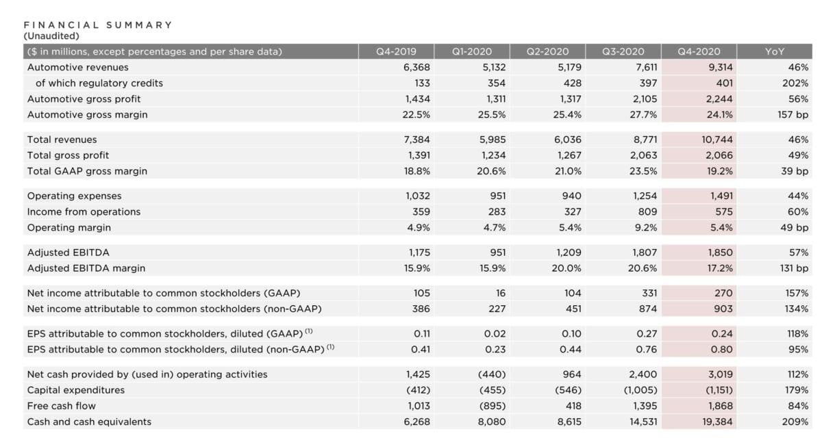 Grafik zeigt Details der aktuellen Quartalszahlen von Tesla