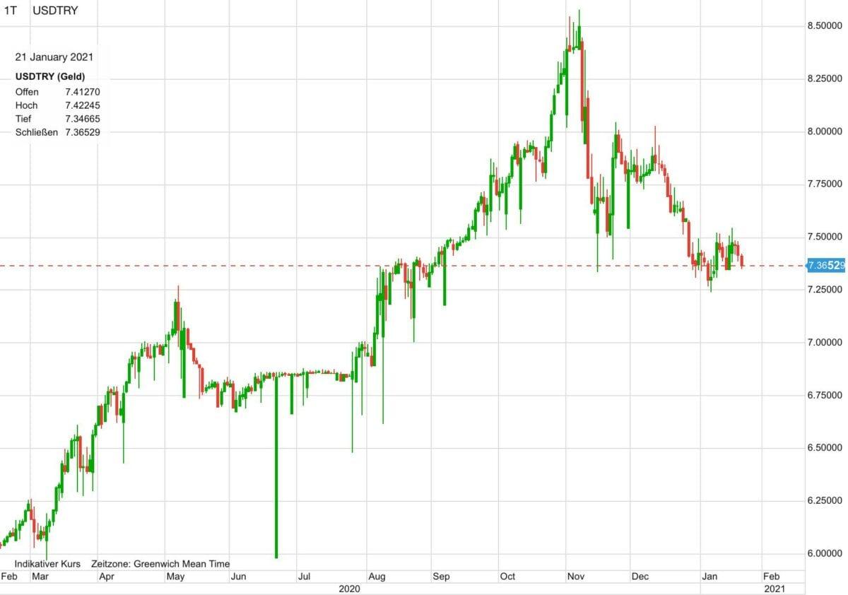 Chart zeigt US-Dollar gegen türkische Lira seit Februar 2020