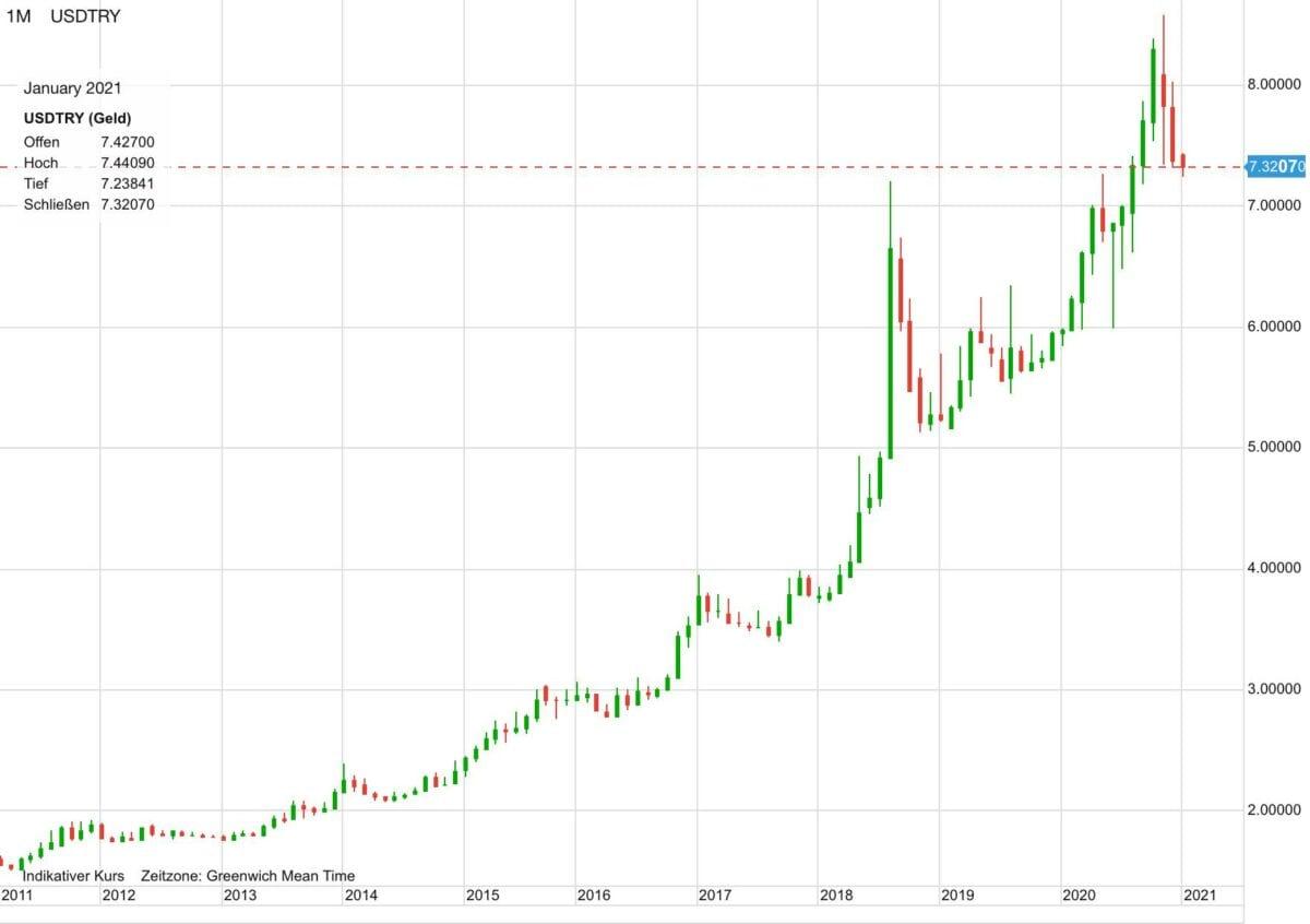 Chart zeigt Verlauf von US-Dollar gegen türkische Lira seit 2011