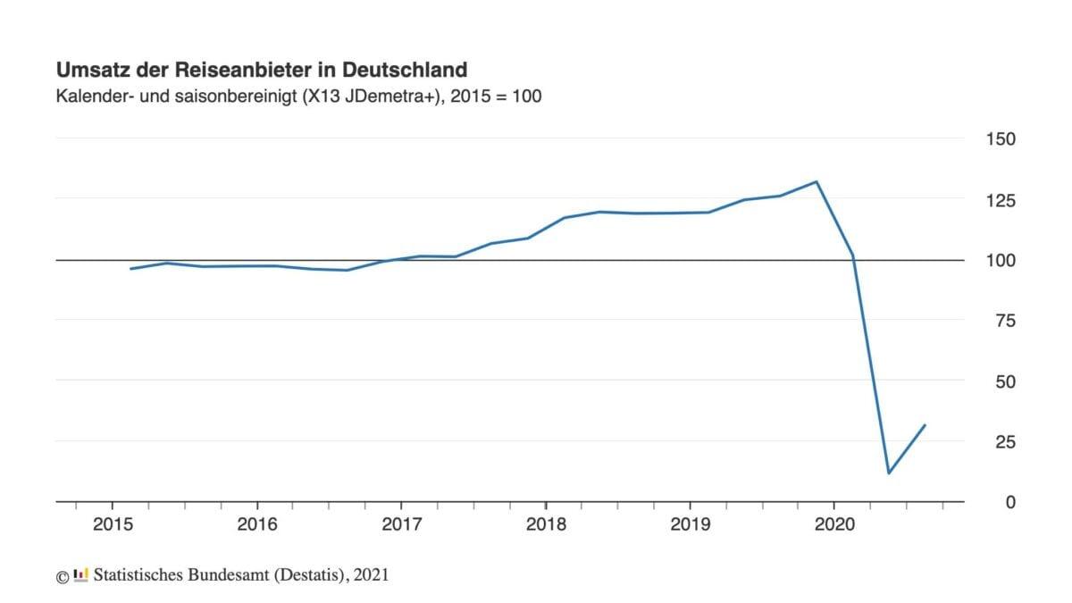 Chart zeigt Verlauf der Umsätze der Reisebranche seit 2015