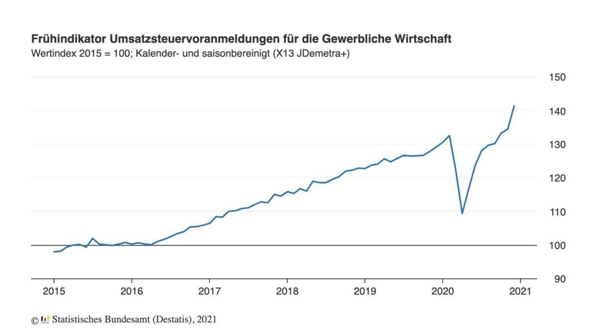 Grafik zeigt Gewerbeumsätze seit 2015