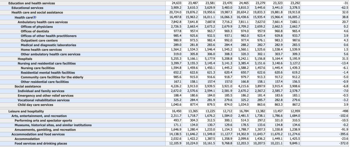 Weitere Arbeitsmarktdaten im Detail