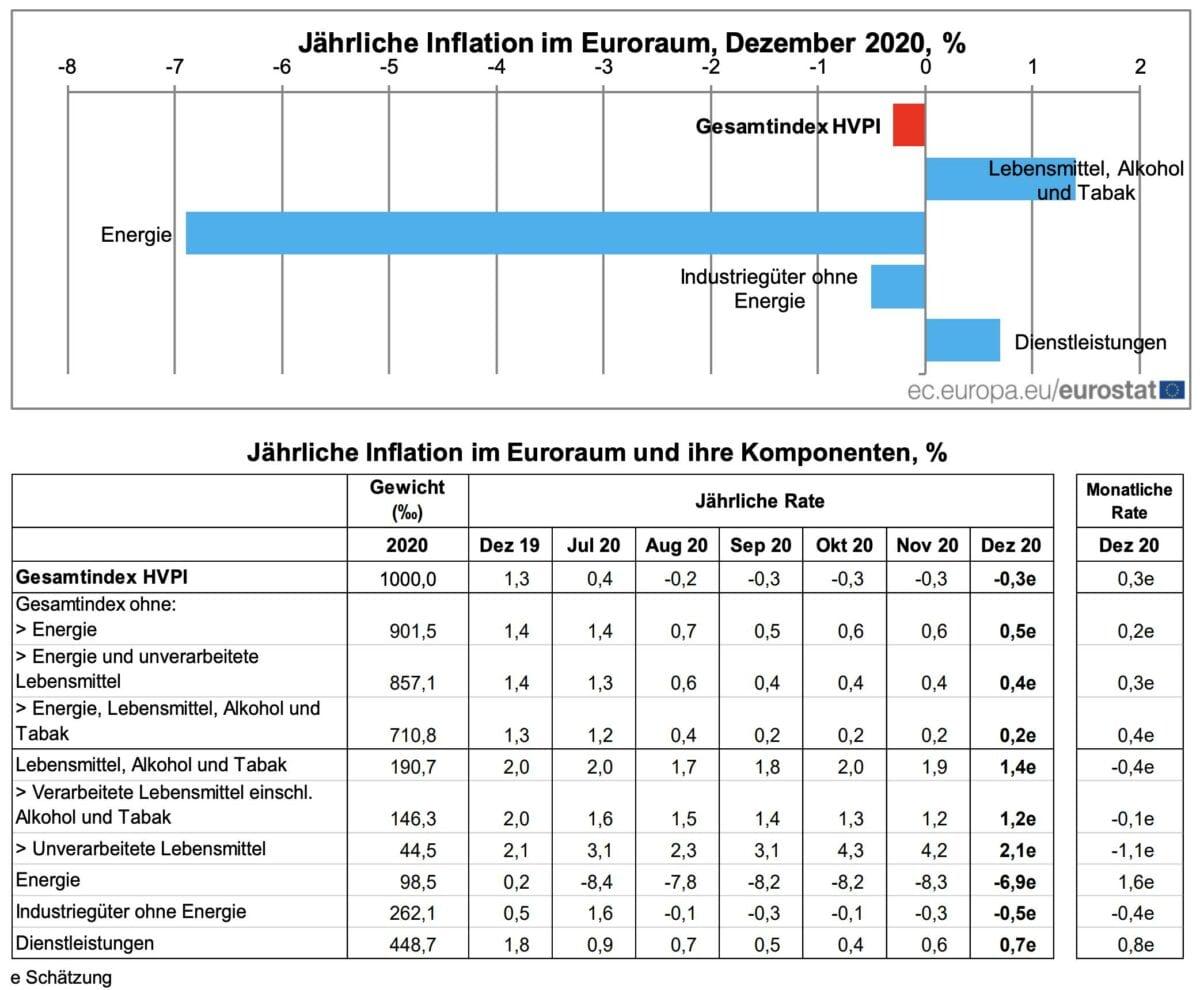 Details der Verbraucherpreise im Dezember