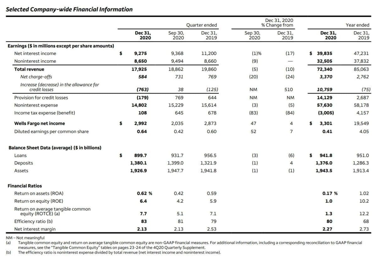 Wells Fargo Quartalszahlen