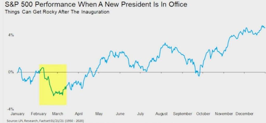 Die Aktienmärkte saisonal nach der Wahl eines neuen US-Präsidenten