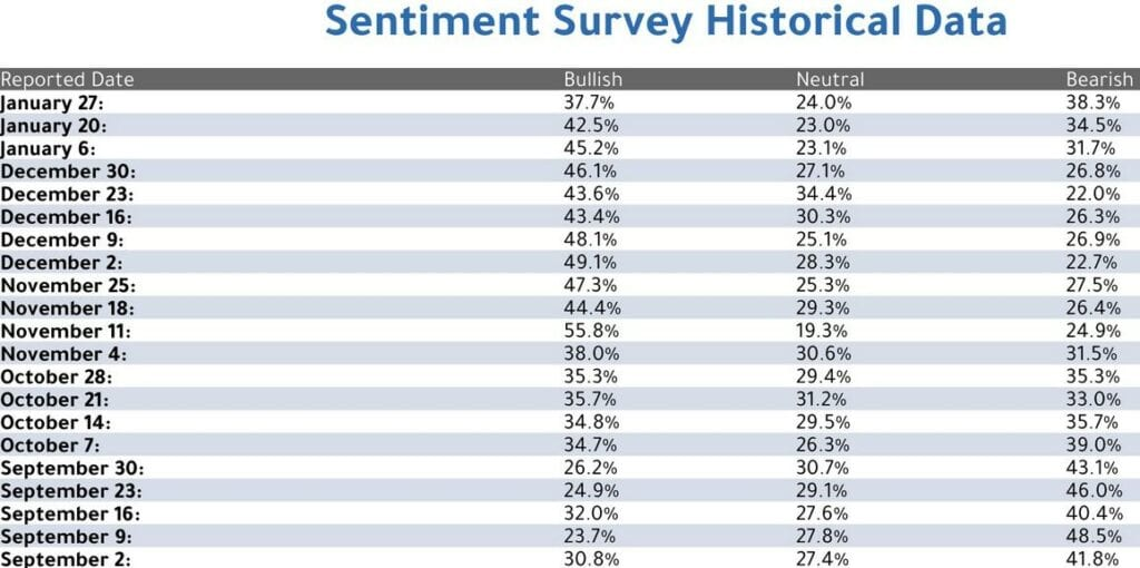 Aktienmärkte: Die Euphorie lässt nach