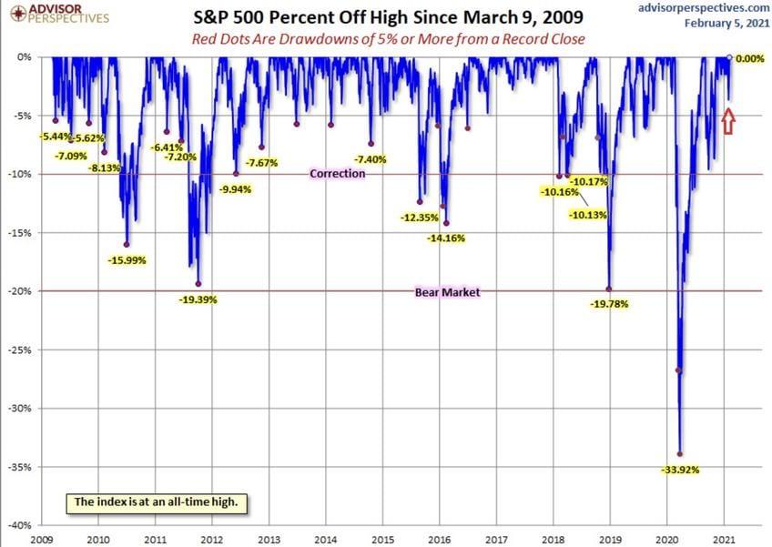 Die Aktienmärkte und die Korrekturen