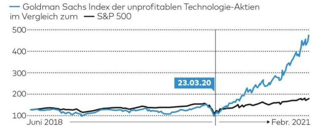 Die Aktienmärkte und der Anstieg unprofitabler Aktien