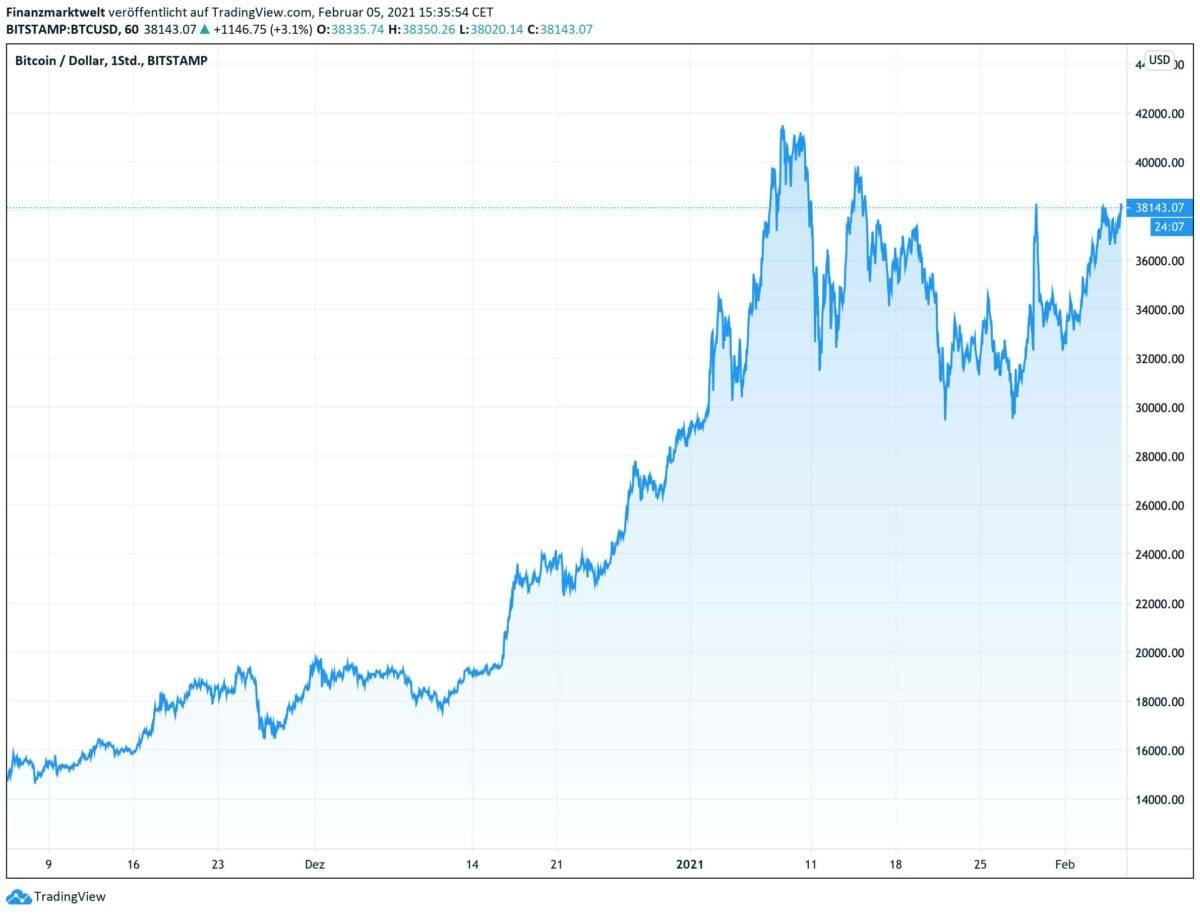 Bitcoin Kursverlauf seit November