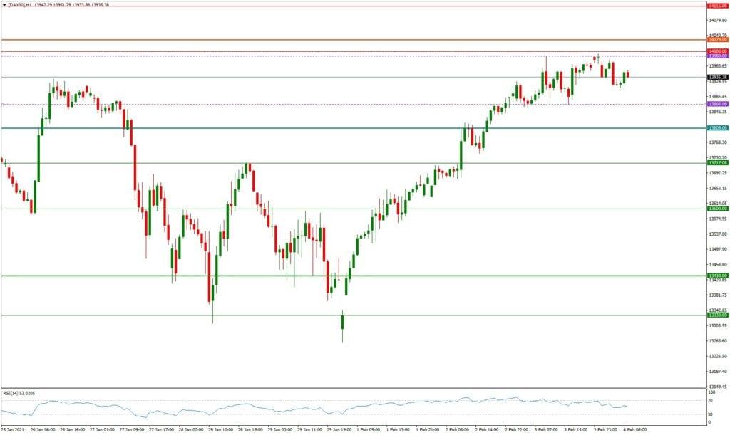 Dax daily: Ausblick 04.02. - H1-Chart - die nächste Hürde wartet bei 14.029
