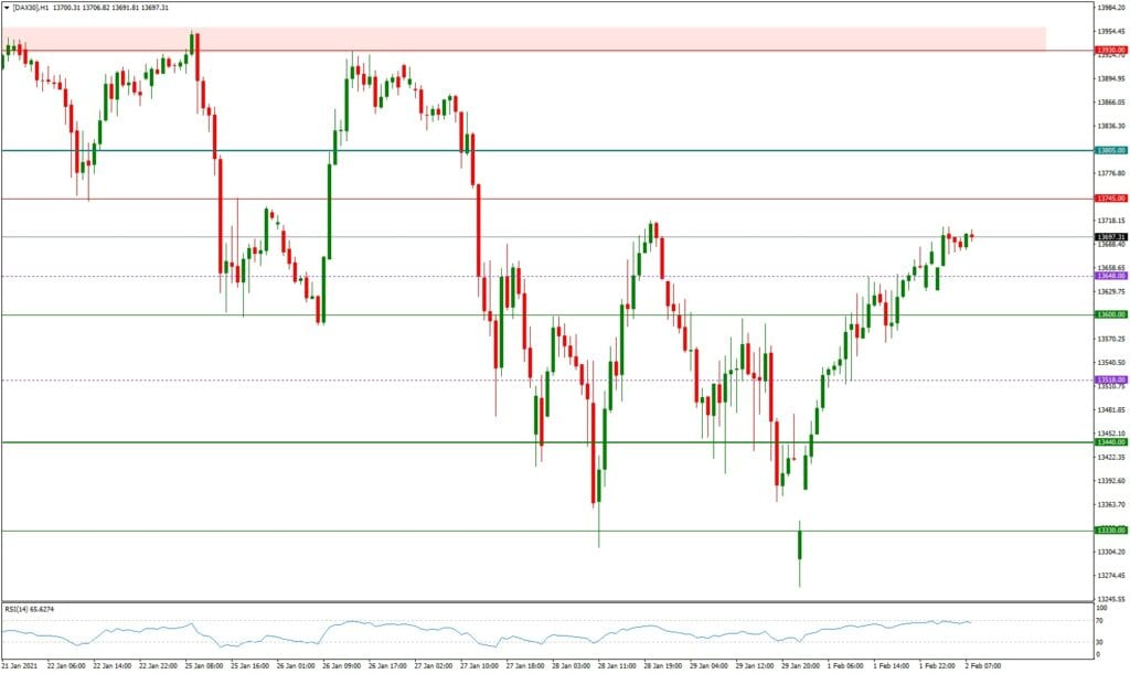 Dax daily: Tagesausblick 02.02. - H1-Chart