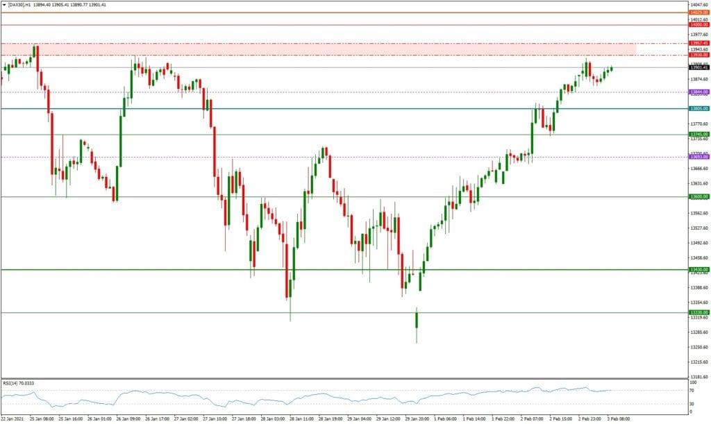 Dax daily: Tagesausblick 03.02. H1-Chart - die Bullen sind zurück
