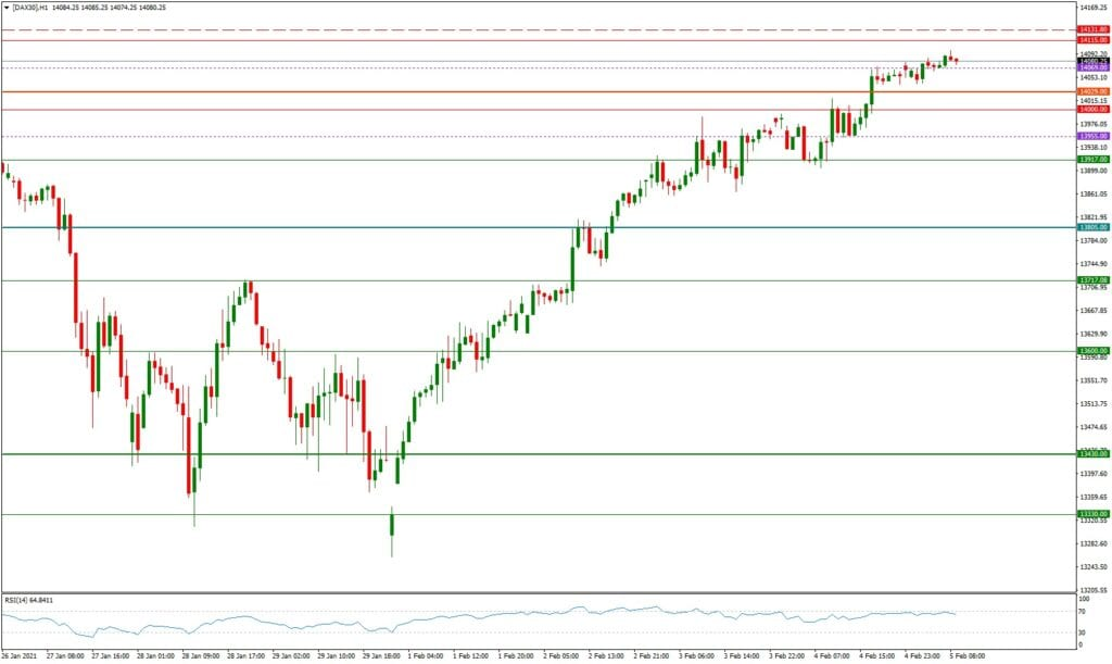 Dax daily: Ausblick 05.02. - H1-Chart - to the moon