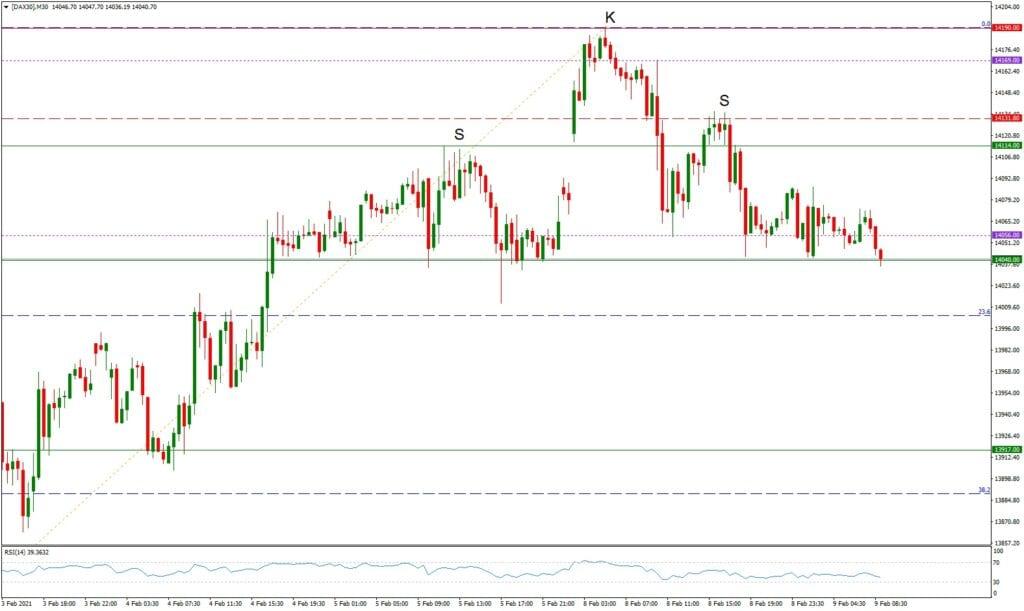 Dax daily: Tagesausblick 09.02. - M30-Chart - zündet die SKS?