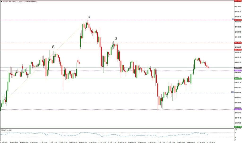 Dax daily: Ausblick 10.02. - M30-Chart - Konsolidierung